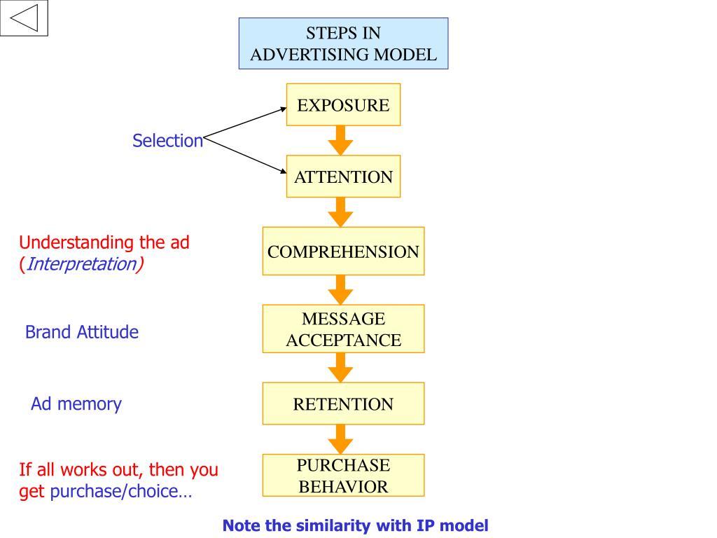 STEPS IN ADVERTISING MODEL