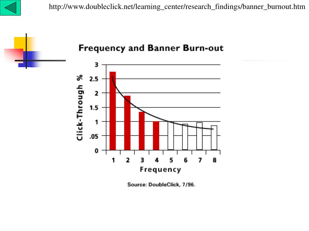 http://www.doubleclick.net/learning_center/research_findings/banner_burnout.htm