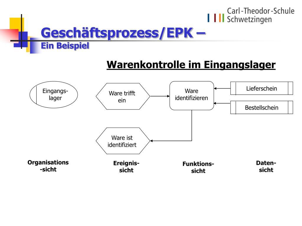 Geschäftsprozess/EPK –