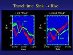 travel time sink rise