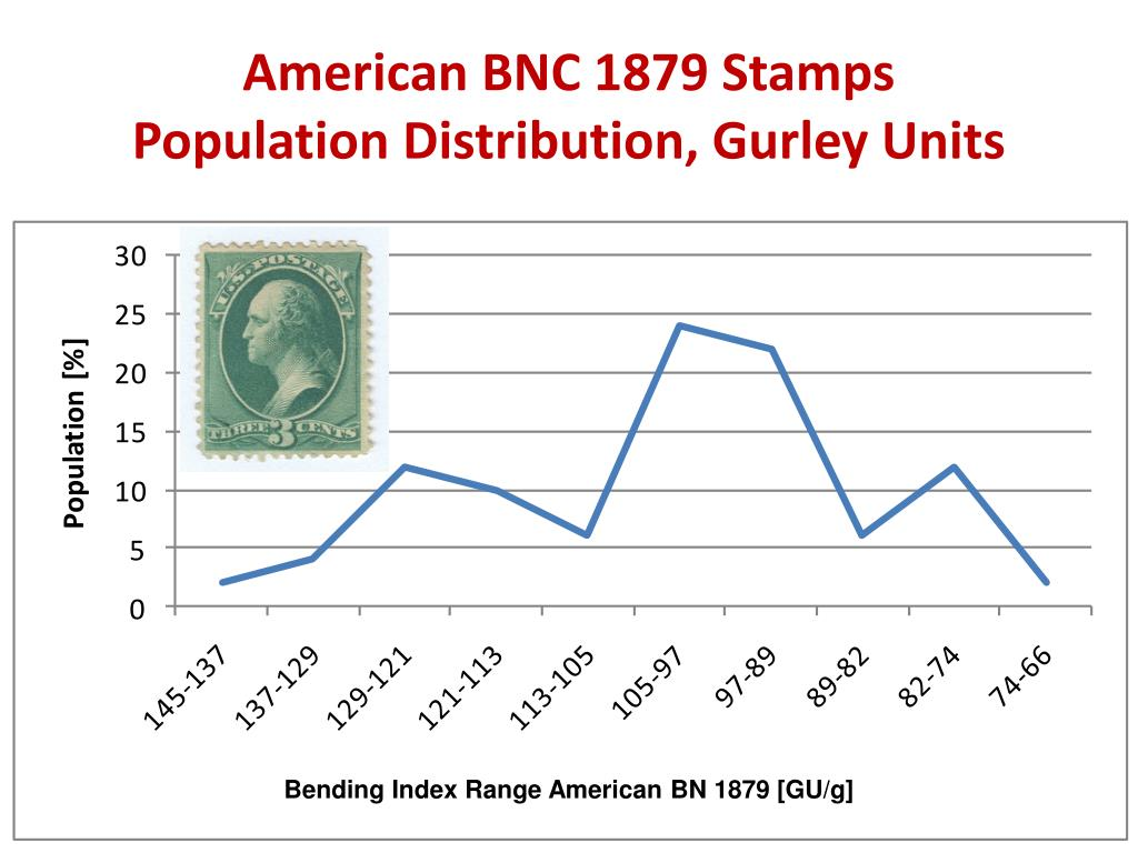 American BNC 1879 Stamps