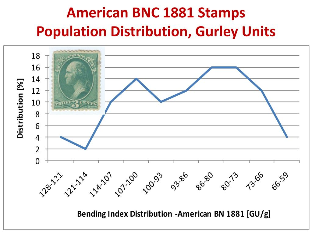 American BNC 1881 Stamps