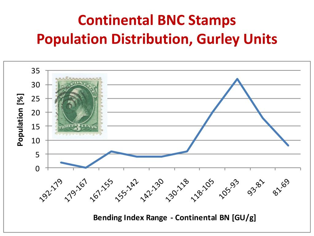 Continental BNC Stamps