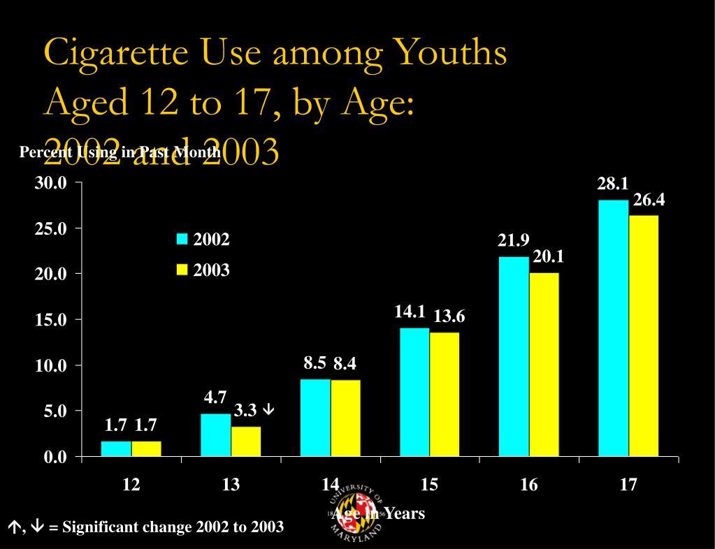 Cigarette Use among Youths