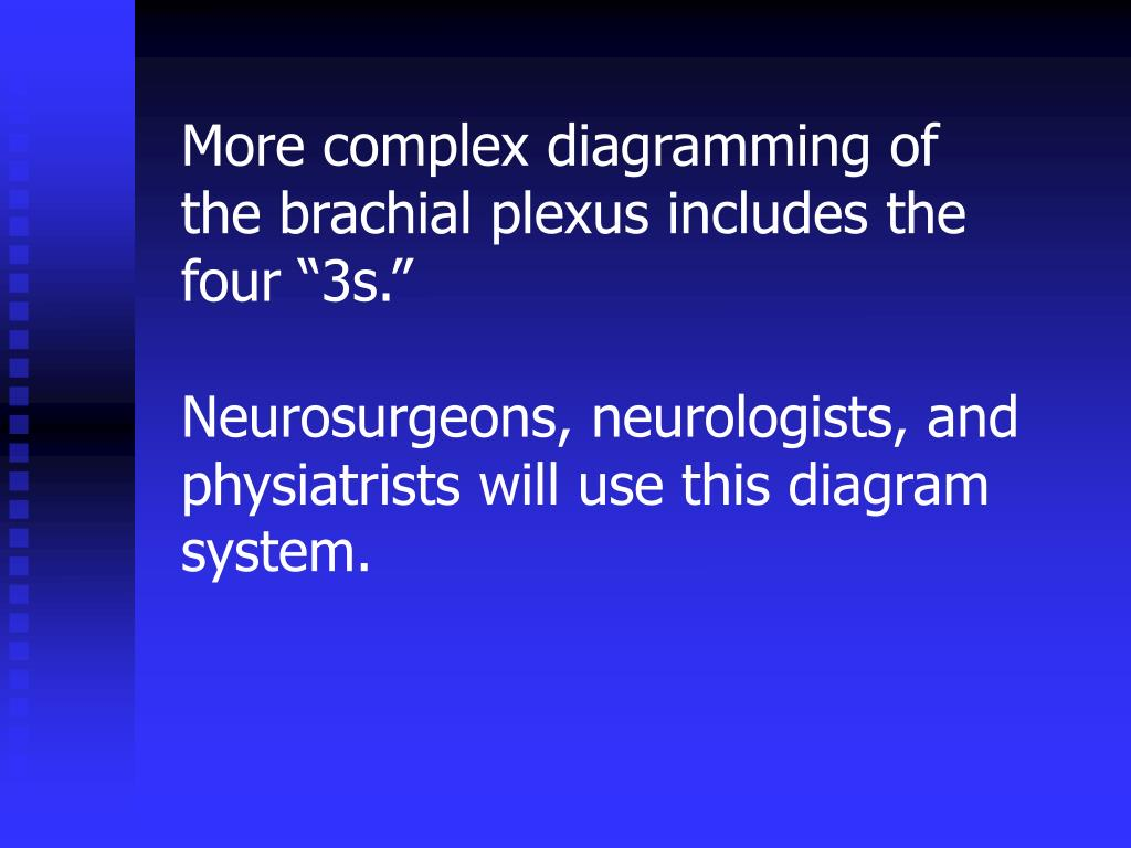 "More complex diagramming of the brachial plexus includes the four ""3s."""