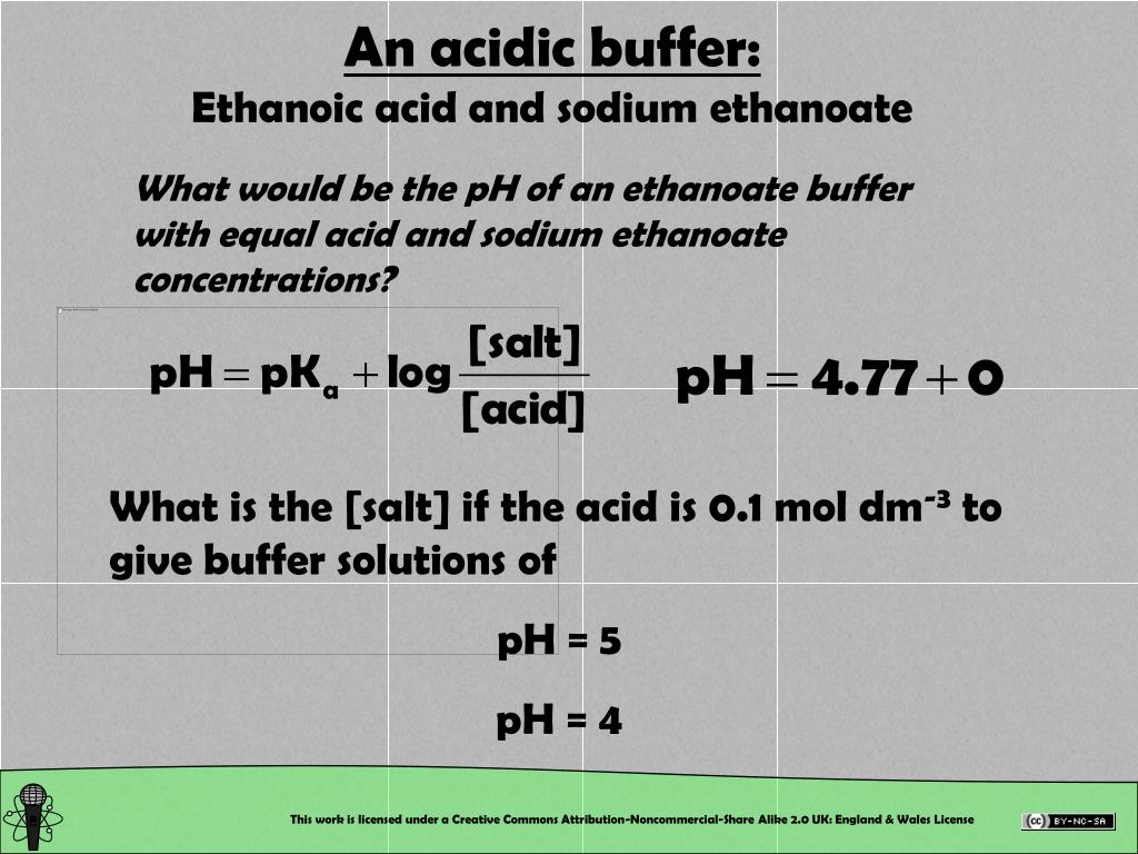 An acidic buffer: