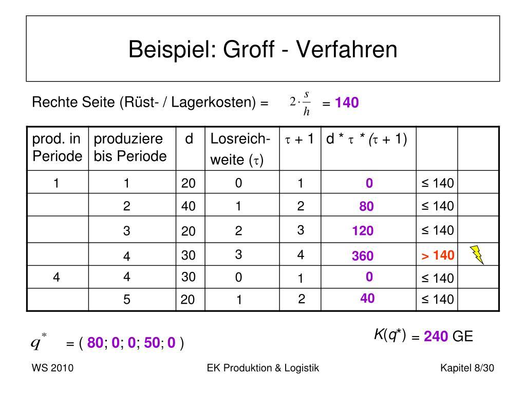 Beispiel: Groff - Verfahren