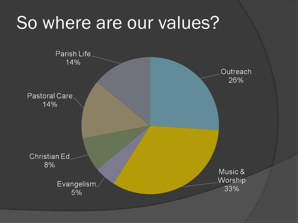 So where are our values?