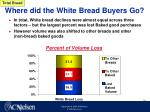 where did the white bread buyers go