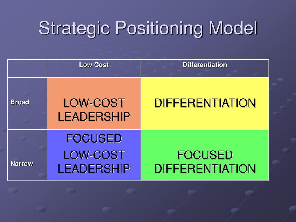 Strategic Positioning Model