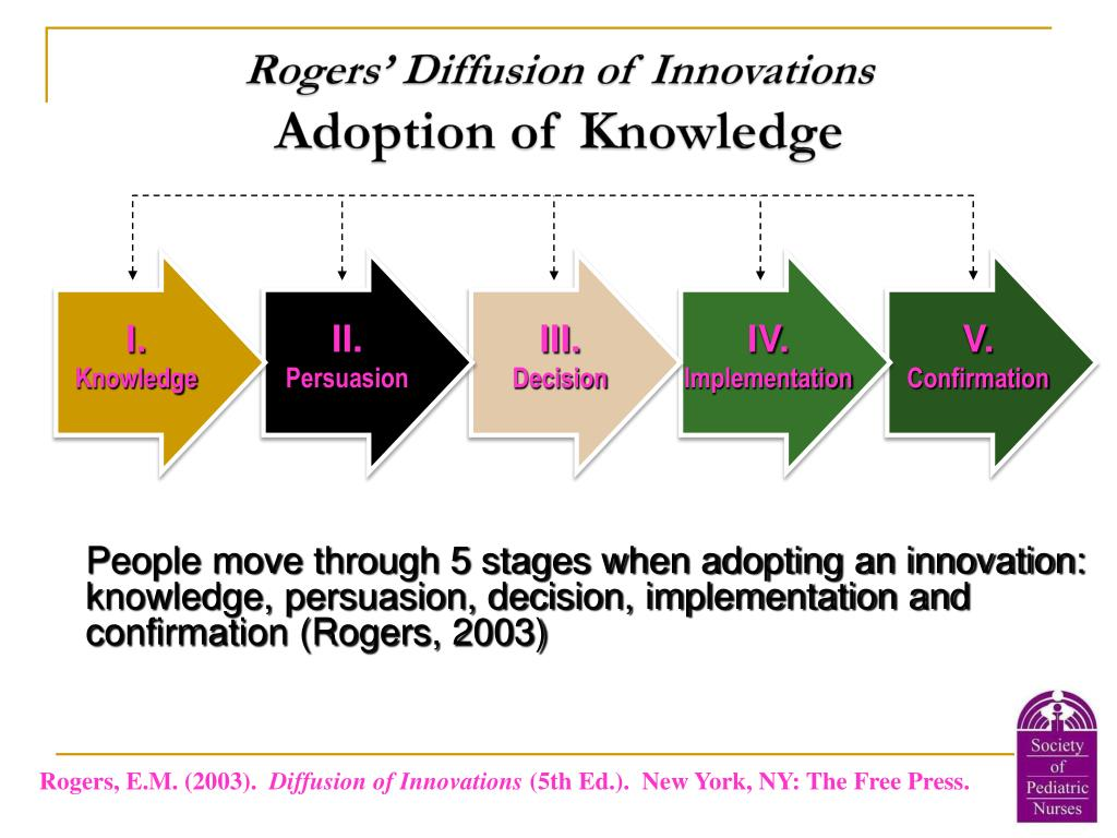 Rogers' Diffusion of Innovations