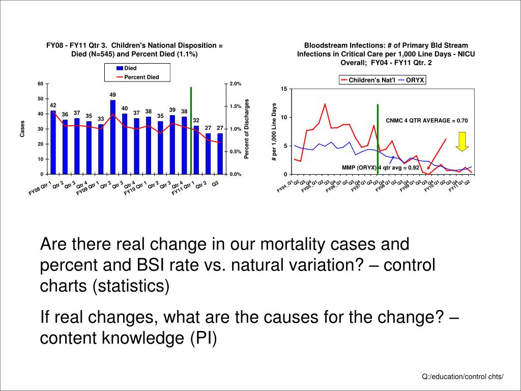 Are there real change in our mortality cases and percent and BSI rate vs. natural variation? – control charts (statistics)