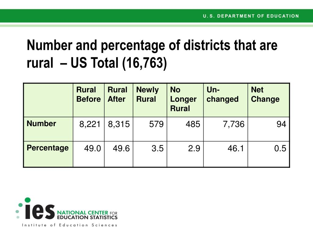 Number and percentage of districts that are rural  – US Total (16,763)