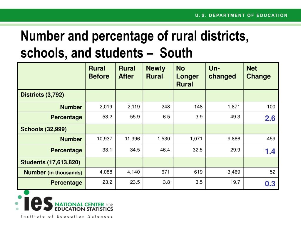 Number and percentage of rural districts, schools, and students –  South