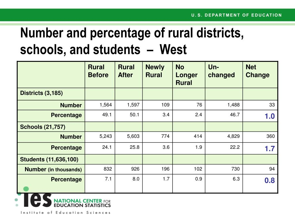 Number and percentage of rural districts, schools, and students  –  West