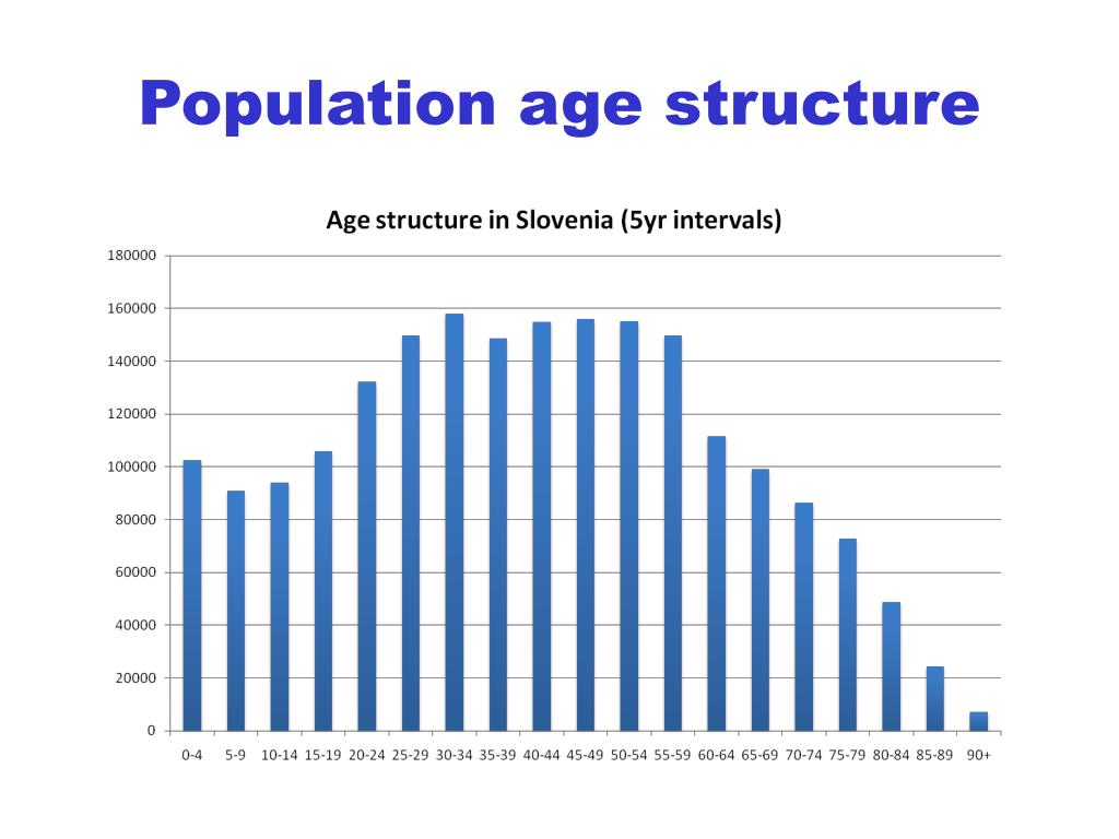 Population age structure