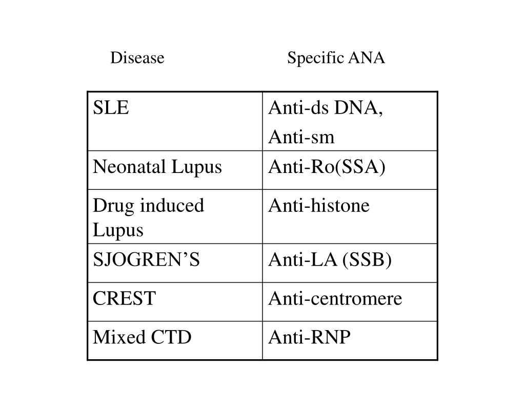 Disease                            Specific ANA