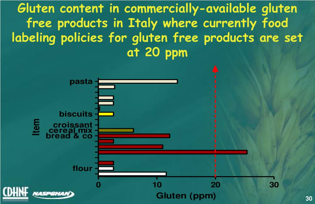 Gluten content in commercially-available gluten free products in Italy where currently food labeling policies for gluten free products are set at 20 ppm
