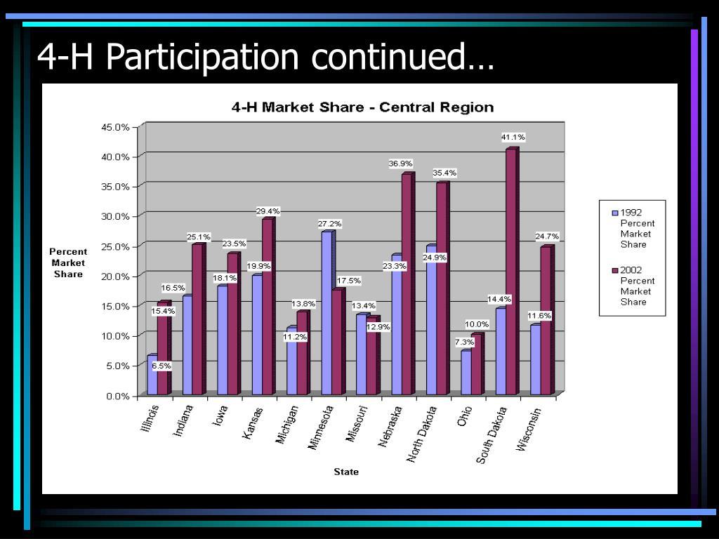 4-H Participation continued…
