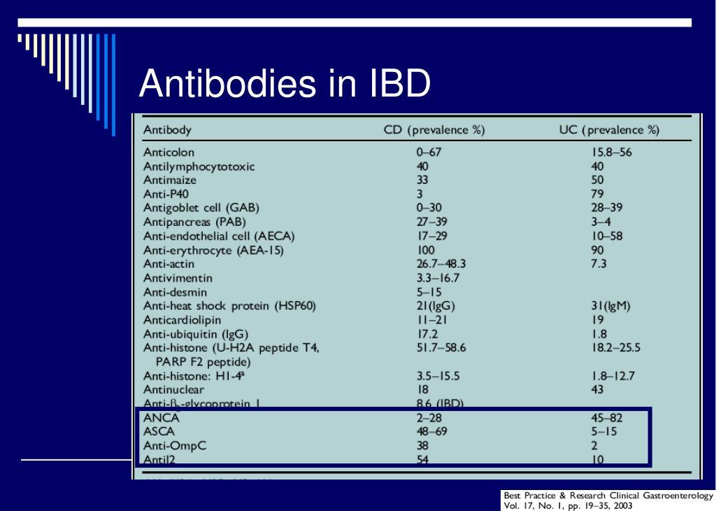 Antibodies in IBD
