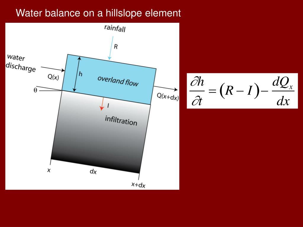 Water balance on a hillslope element