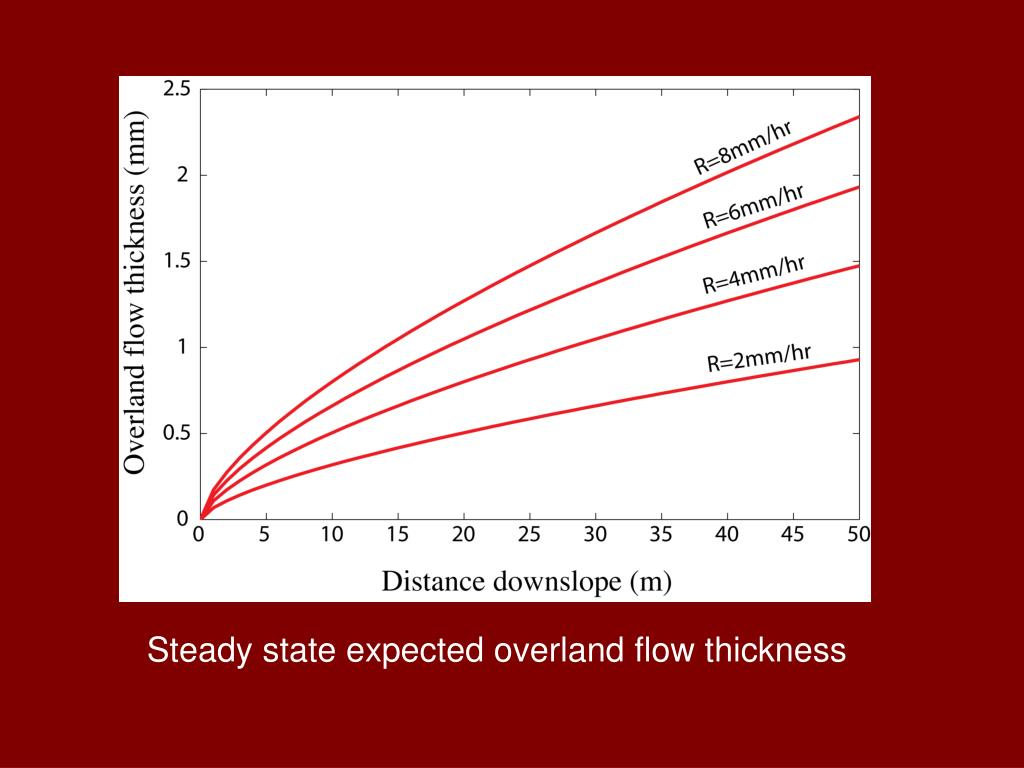 Steady state expected overland flow thickness