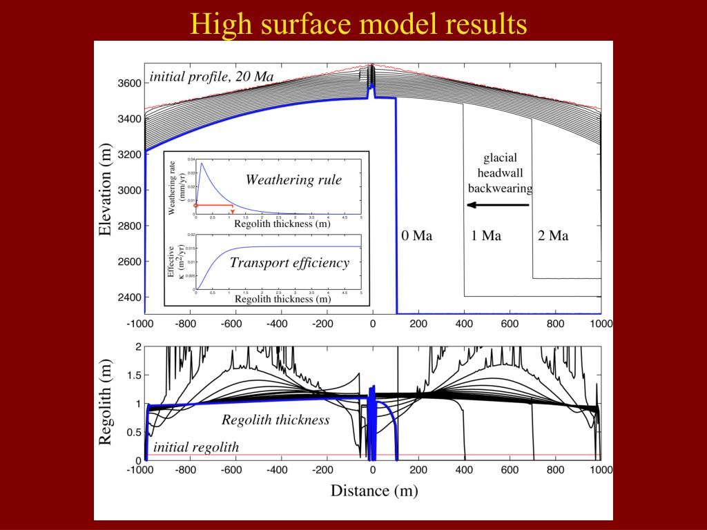 High surface model results