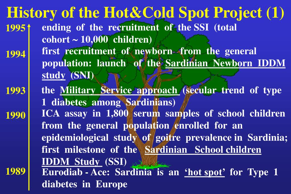 History of the Hot&Cold Spot Project (1)