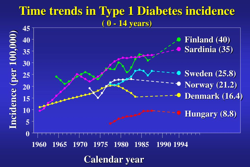 Time trends in Type 1 Diabetes incidence