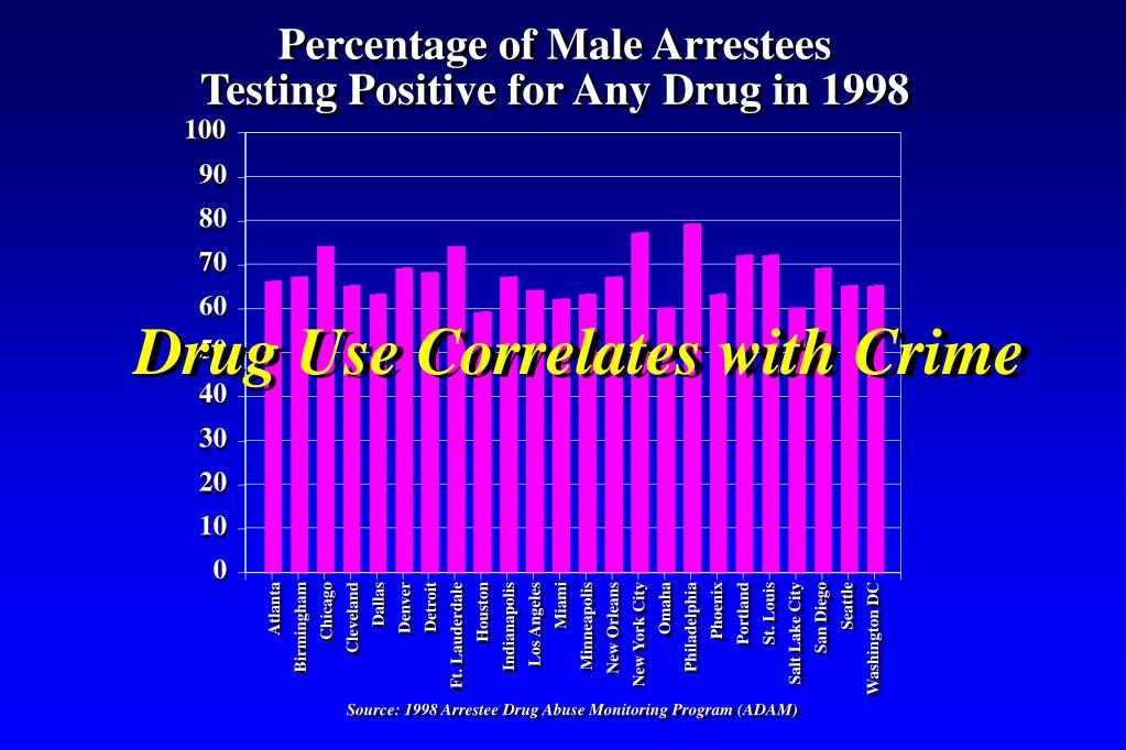 Percentage of Male Arrestees