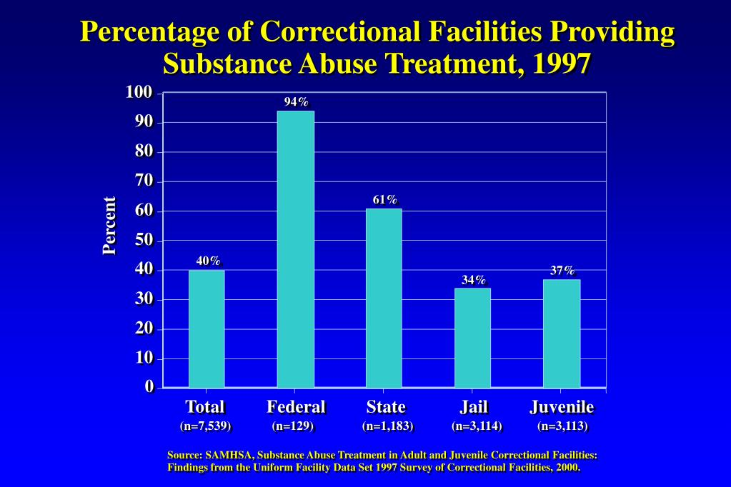 Percentage of Correctional Facilities Providing