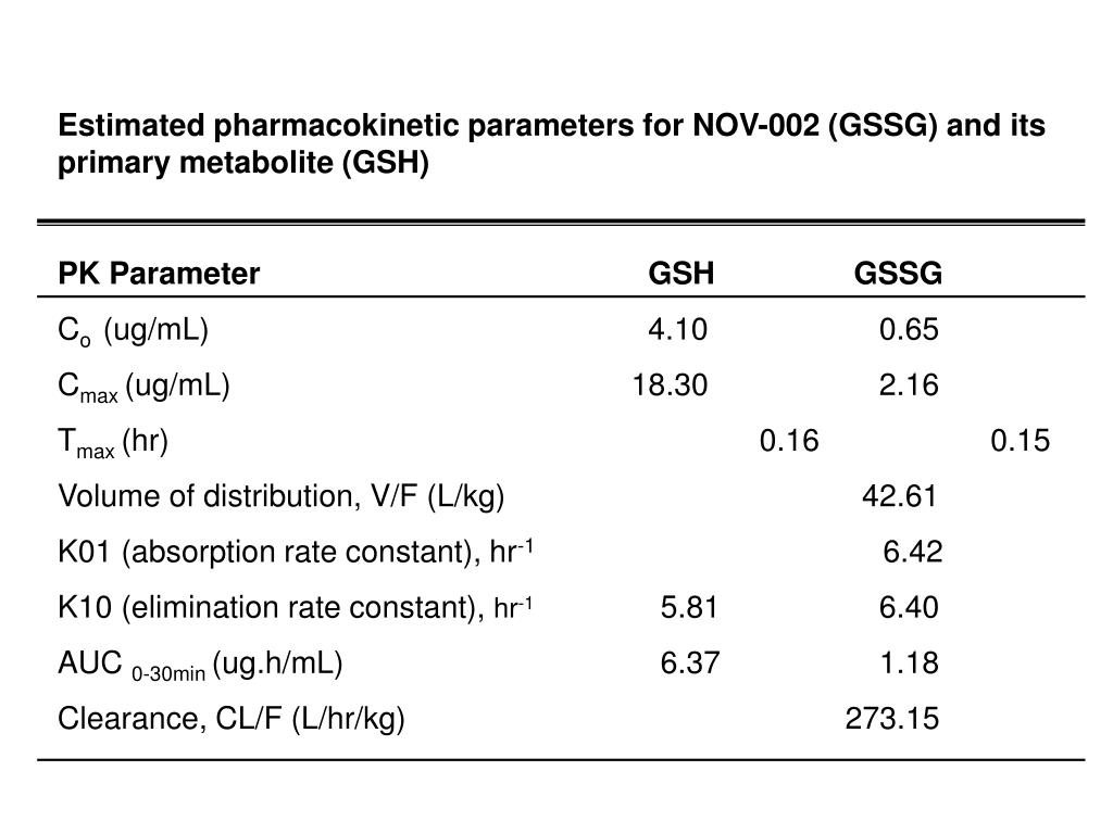 Estimated pharmacokinetic parameters for NOV-002 (GSSG) and its primary metabolite (GSH)