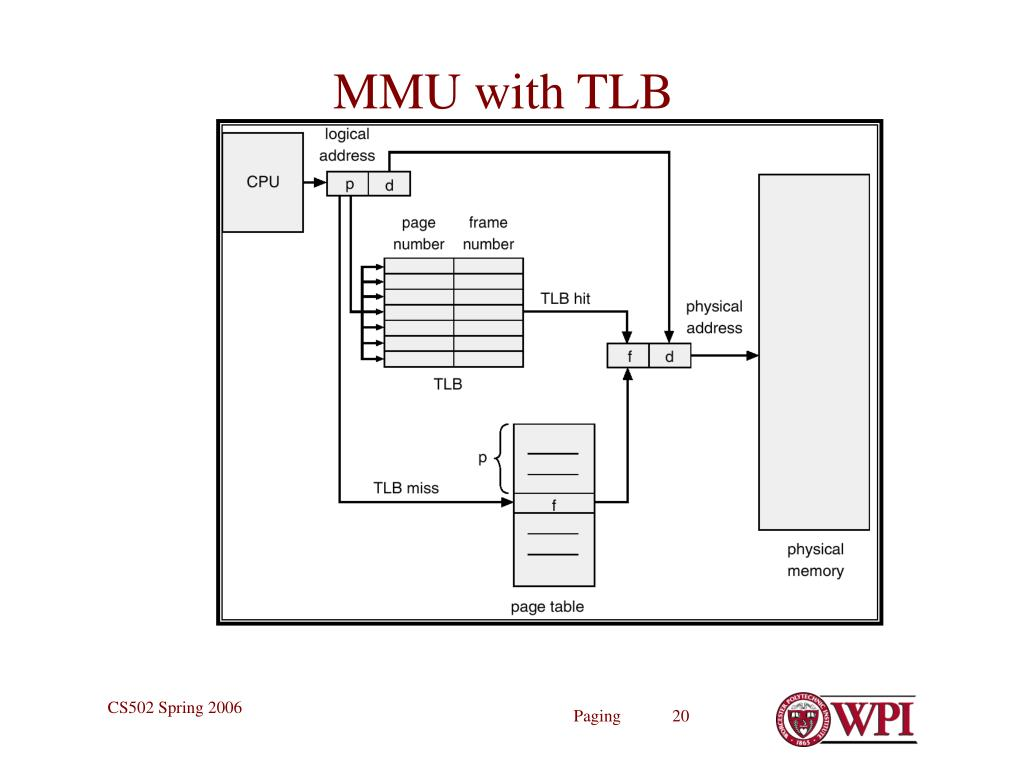 MMU with TLB