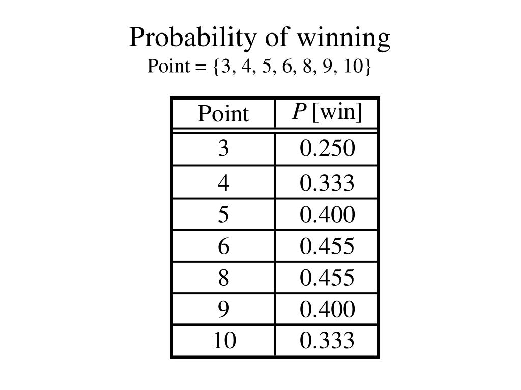 4 points of winning