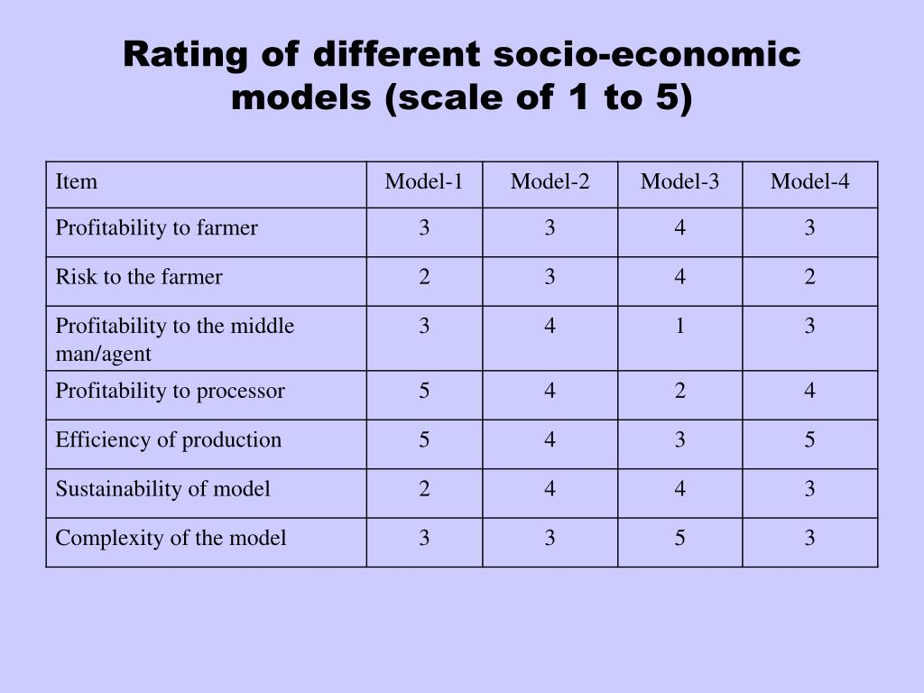 Rating of different socio-economic models (scale of 1 to 5)
