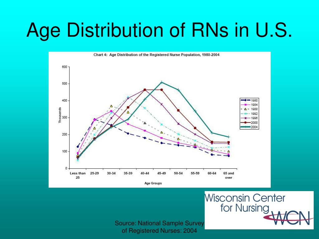 Age Distribution of RNs in U.S.