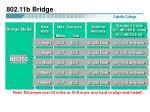 802 11b bridge