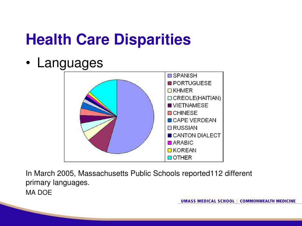 Health Care Disparities