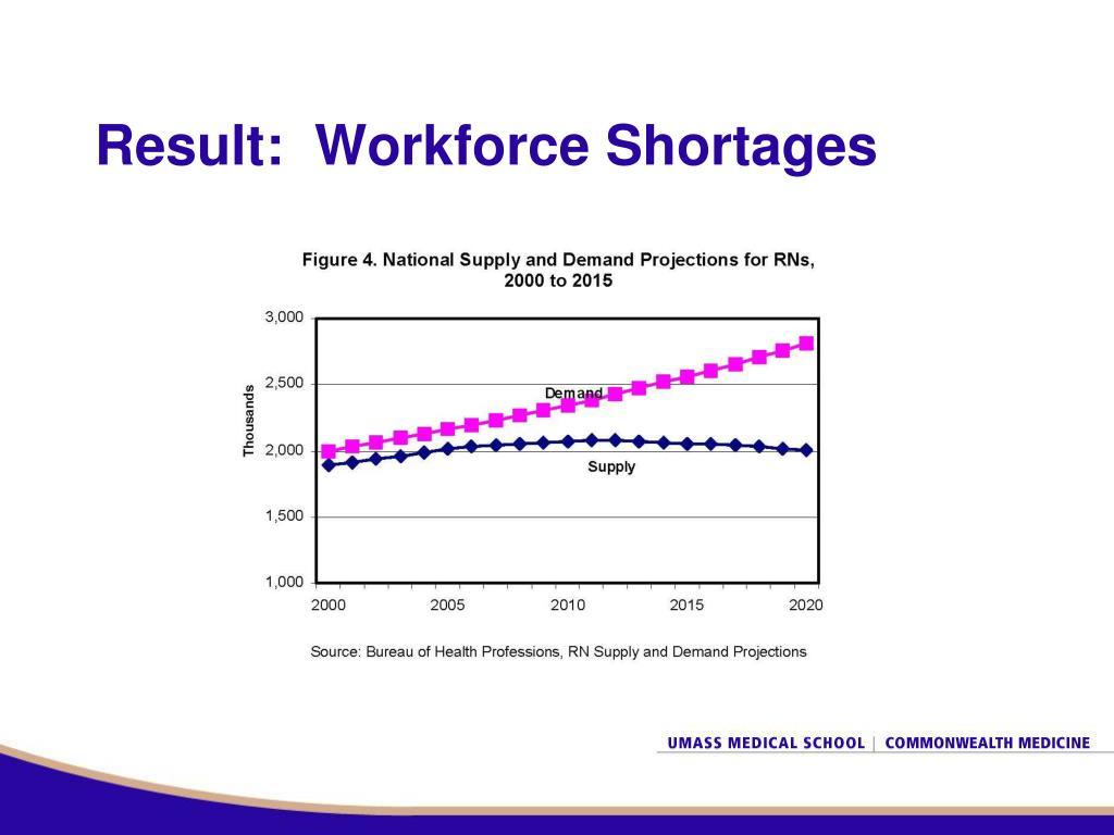 Result:  Workforce Shortages