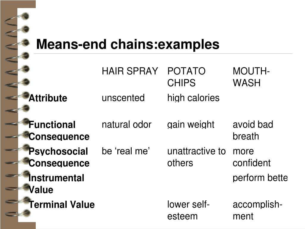 Means-end chains:examples