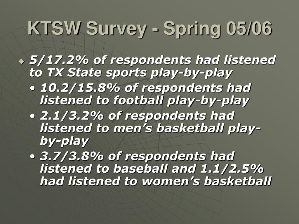 KTSW Survey - Spring 05/06