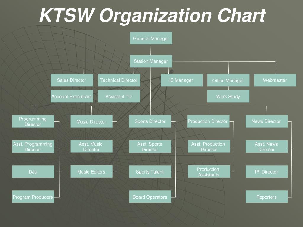 KTSW Organization Chart