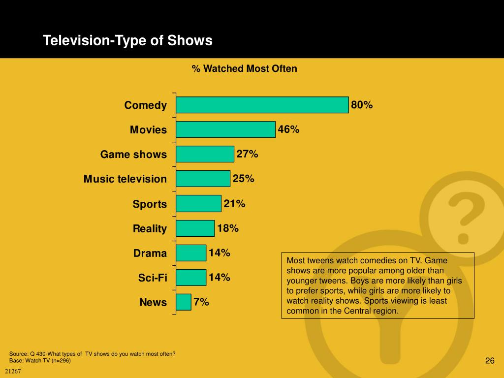 Television-Type of Shows