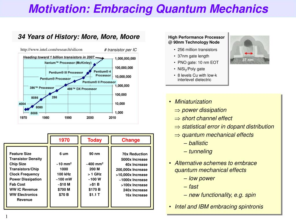 PPT - Motivation: Embracing Quantum Mechanics PowerPoint