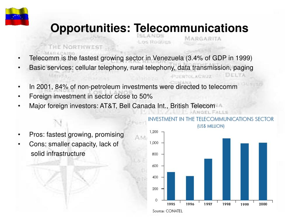 Opportunities: Telecommunications