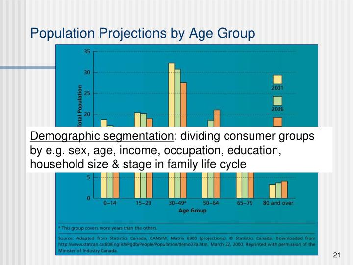 sherbrooke divorced singles The role of segmentation in marketing strategy types of market segmentation  jonquière sudbury sherbrooke trois  singles young married couples who.
