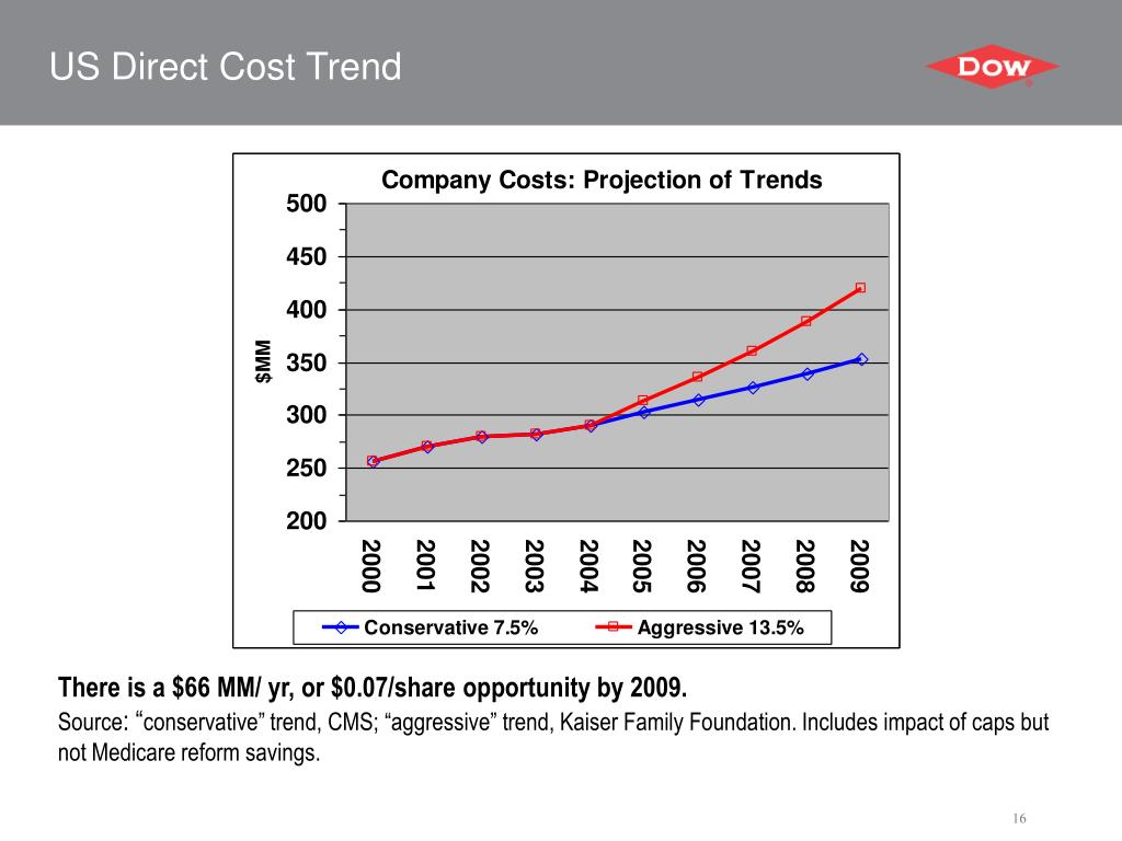 US Direct Cost Trend