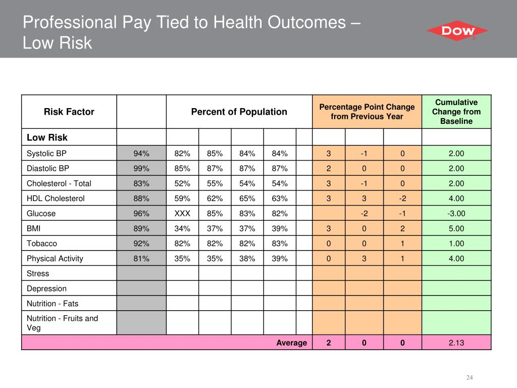 Professional Pay Tied to Health Outcomes –