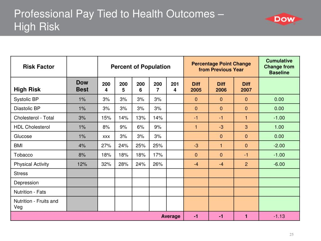Professional Pay Tied to Health Outcomes – High Risk