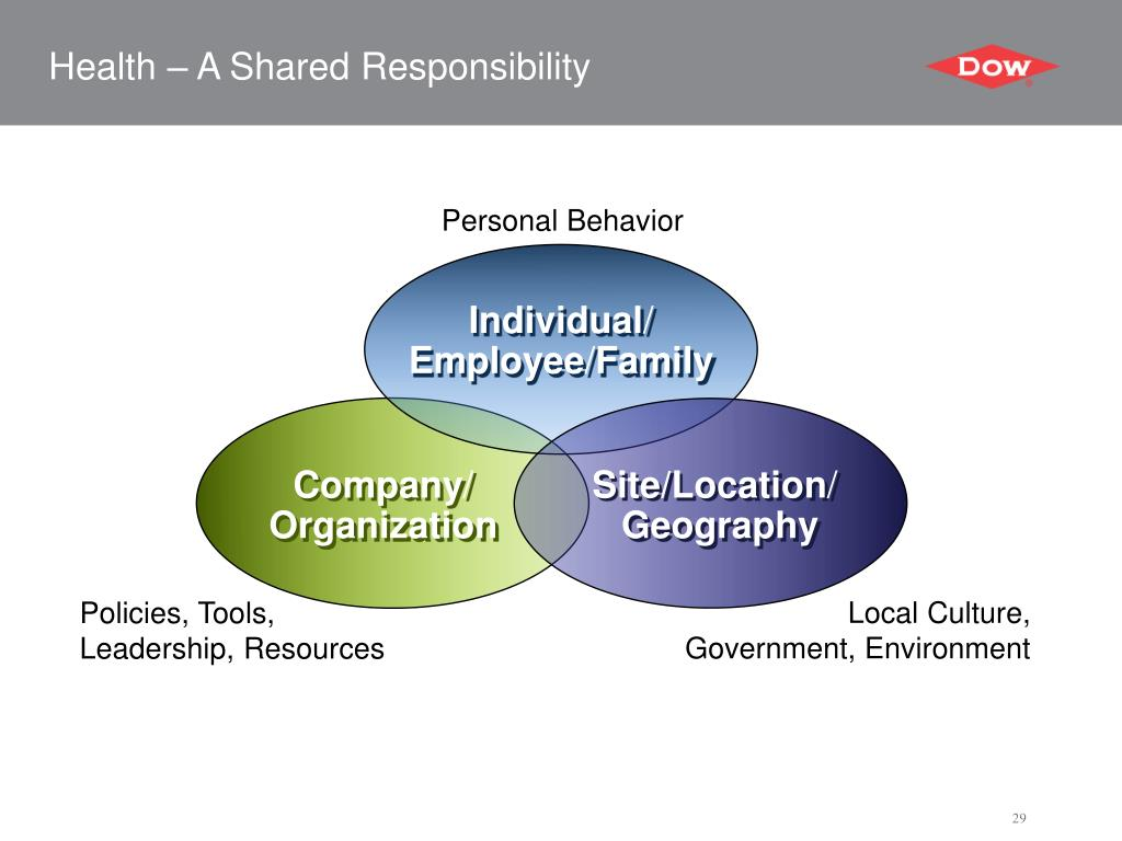 Health – A Shared Responsibility